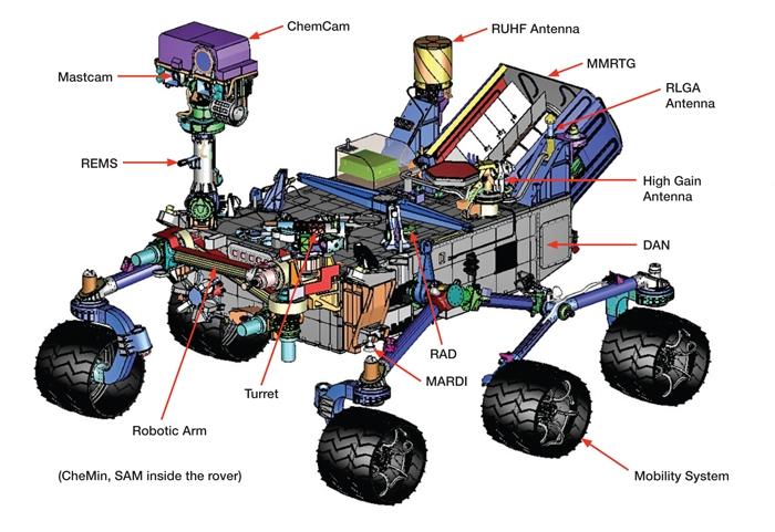 news-articles, blog - surveillance video 2267 784161358 - 17 Cameras Ready To Decent On Mars